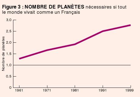 Emprunte écologique par Français
