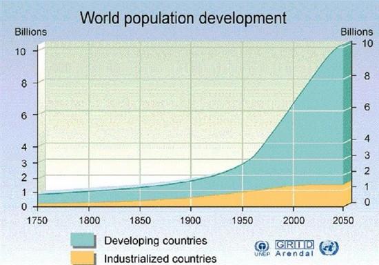 Croissance de la population mondiale