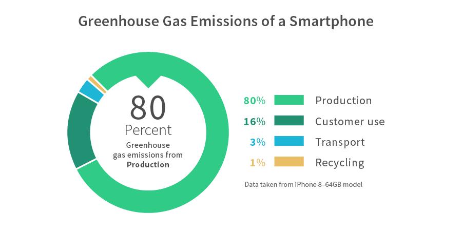 ghg-emissions-smartphone